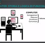 Il computer: un'introduzione