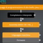 Software e sistemi operativi: un'introduzione